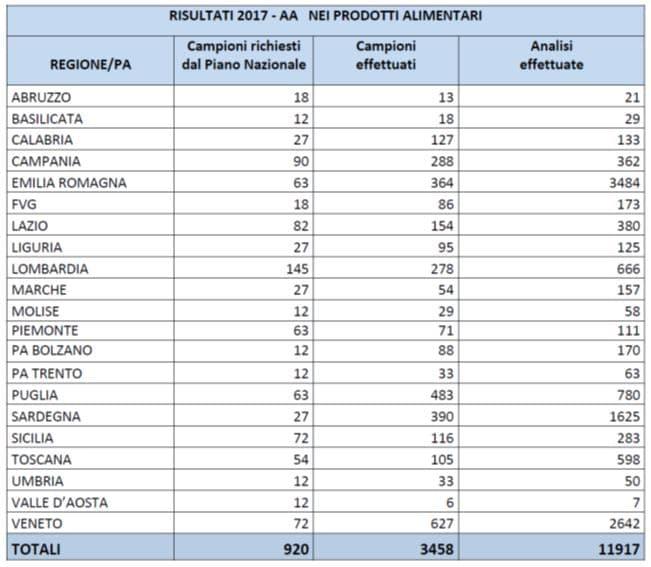 risultati additivi alimentari su campioni per regione e anno