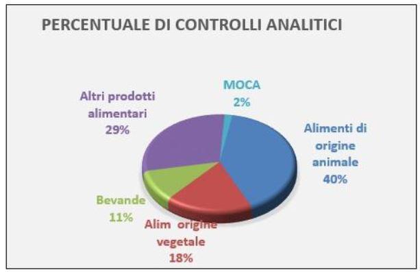 percentuali controlli analitici sicurezza alimentare
