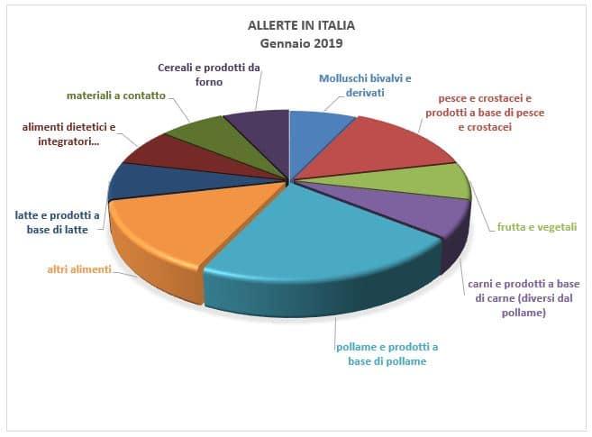 allerte alimenti gennaio in italia