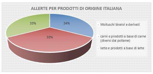 allerte per prodotti di origine italiana