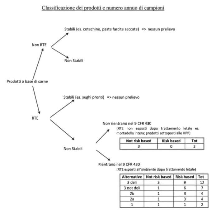 classificazione prodotti