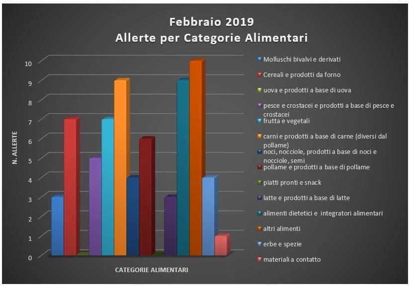 allerte per caetgorie alimentari febbraio 2019