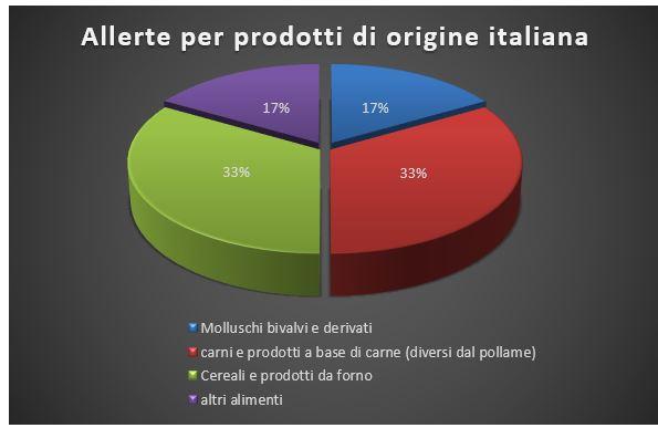 allerte per prodotti di orgine italiana