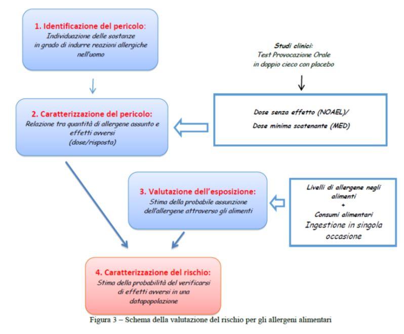 schema valutazione rischio allergeni alimentari