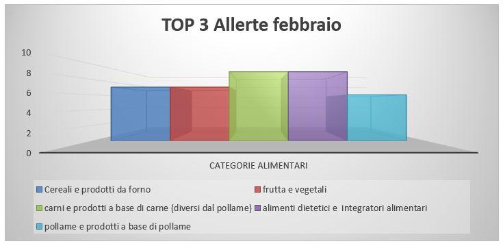 top 3 allerte alimenti febbraio