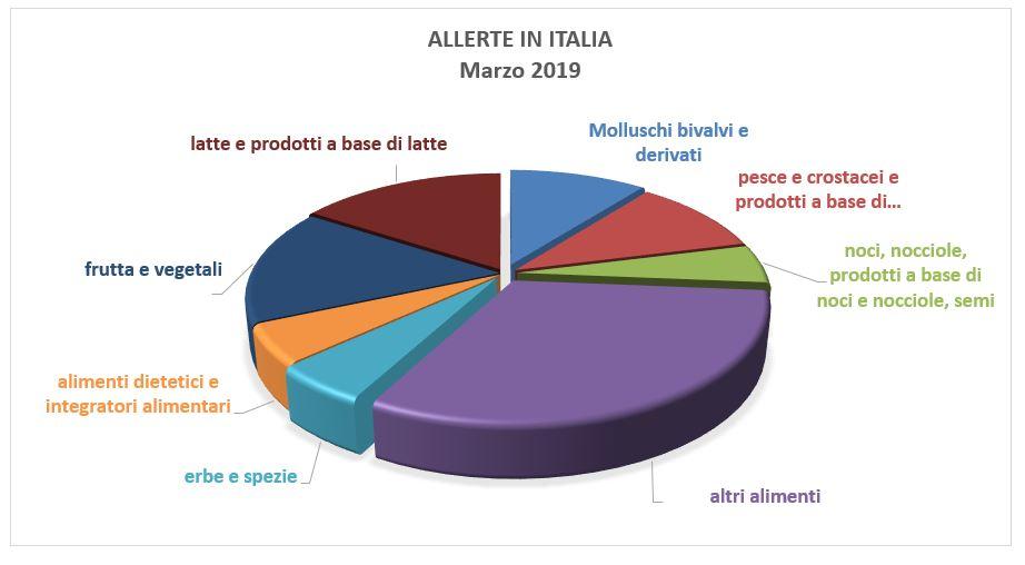 allerte alimentari in italia marzo 2019