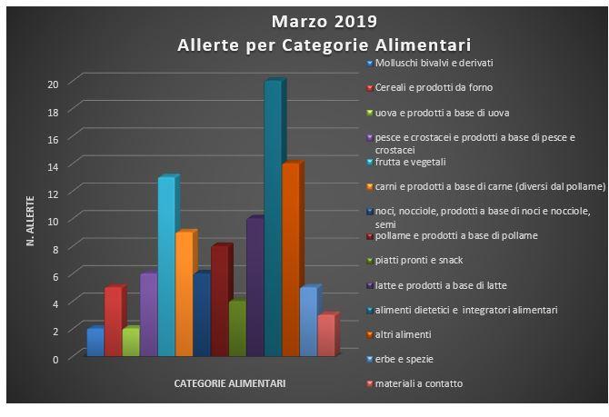 allerte per categorie alimentari marzo 2019