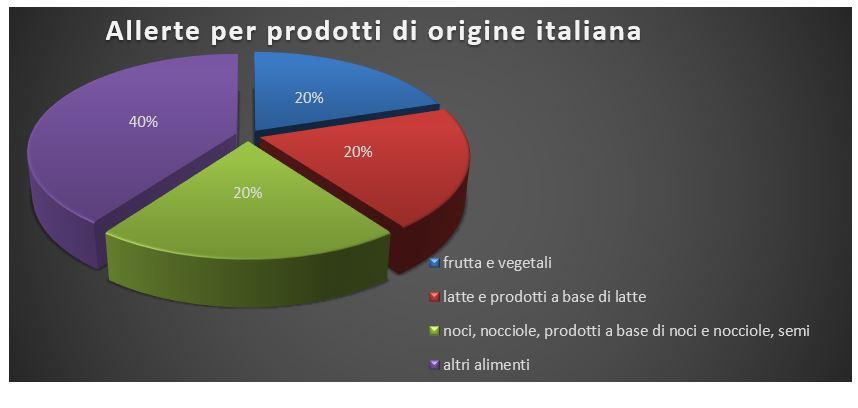 allerte per prodotti origine italiana