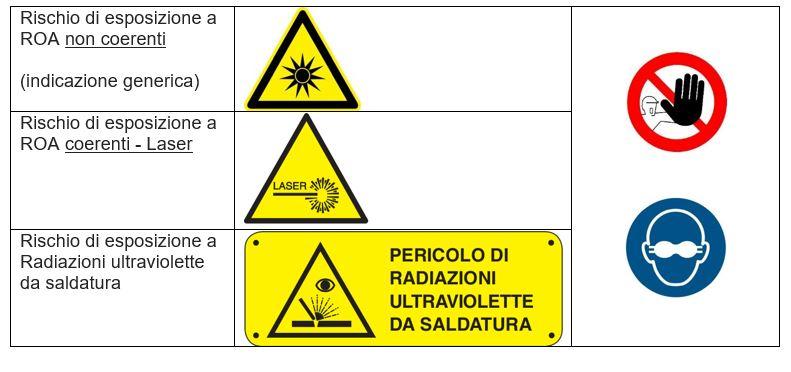 cartelli rischi roa