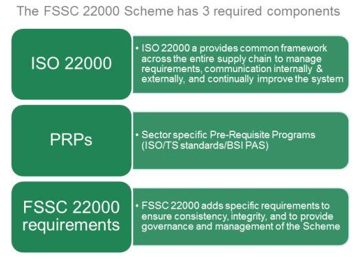 fssc 22000 requisiti