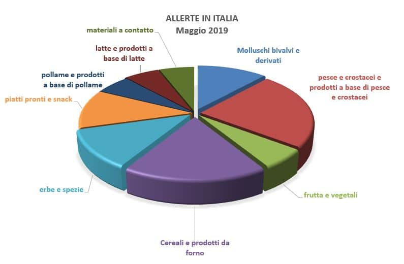 allerte alimenti italia maggio 2019