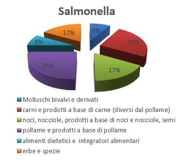 salmonella pericolo maggio 2019 rasff