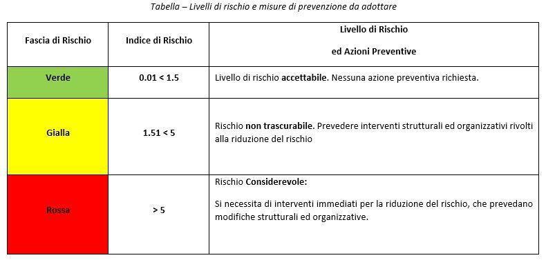 tabella rischio e misure da adottare movimentazione pazienti