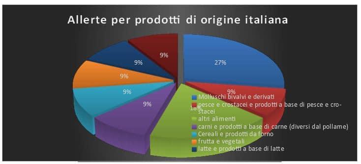 allerte prodotti origine italia