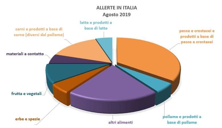 allerte alimenti italia agosto 2019