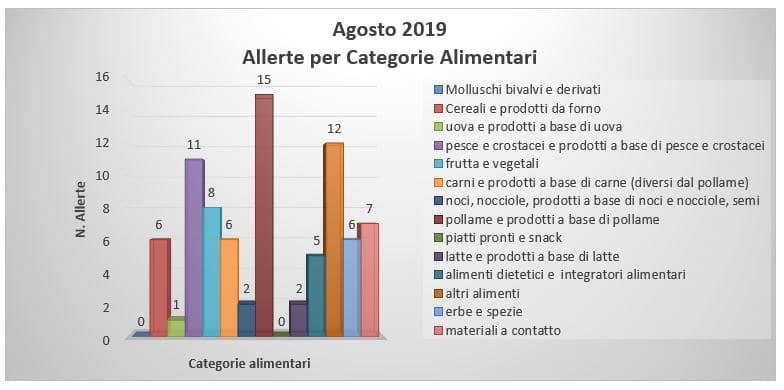 allerte per categorie alimentari rasff agosto 2019