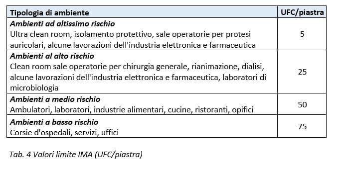valori limite IMA per tipologia di ambiente