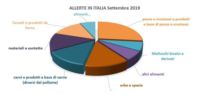 allerte alimentari italia settembre 2019