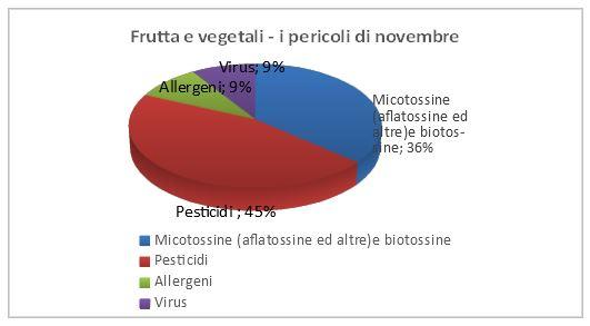frutta e vegetali allerte novembre