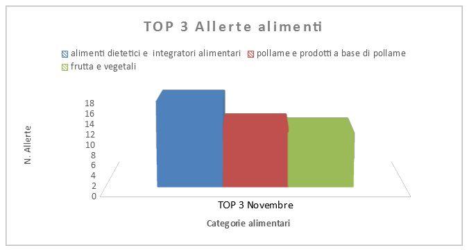 top 3 allerte alimenti europa novembre
