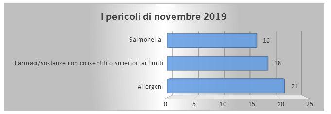 top 3 pericoli alimenti novembre 2019