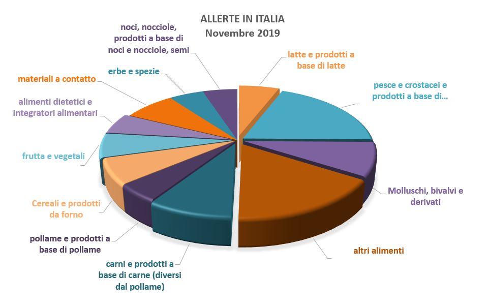 allerte in italia alimenti 2019