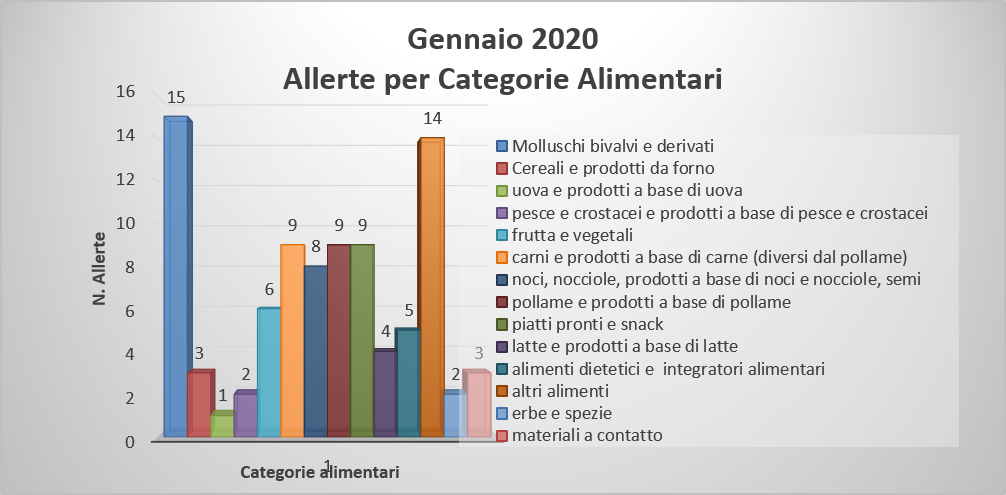 allerte categorie alimentari
