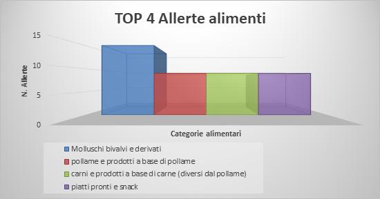 Top 4 allerte alimentari